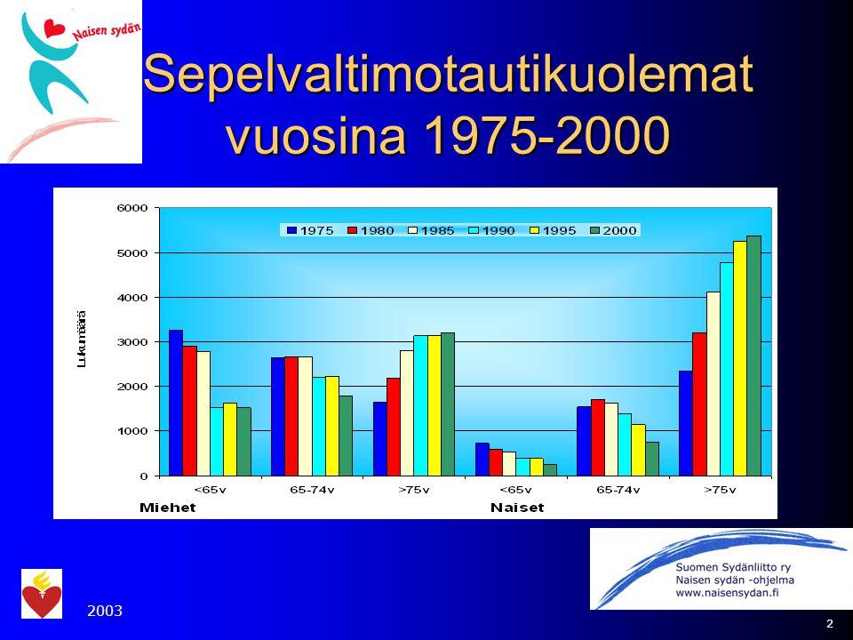 Sepelvaltimotautikuolemat vuosina 1975-2000