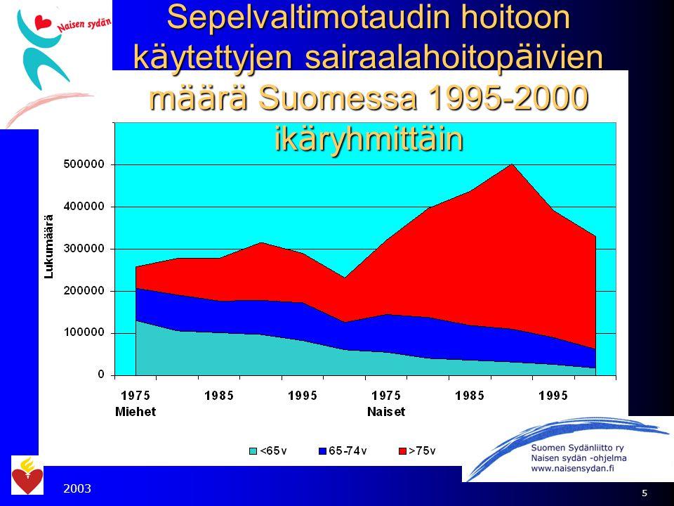 Sepelvaltimotaudin hoitoon käytettyjen sairaalahoitopäivien määrä Suomessa 1995-2000 ikäryhmittäin