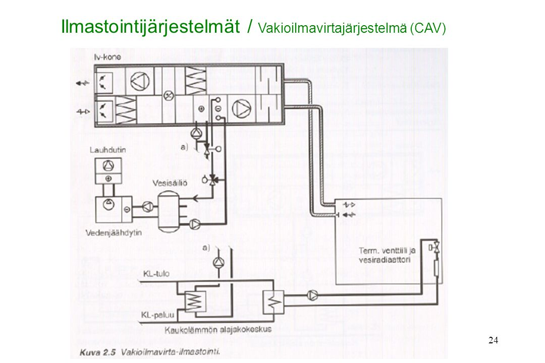 Ilmastointijärjestelmät / Vakioilmavirtajärjestelmä (CAV)