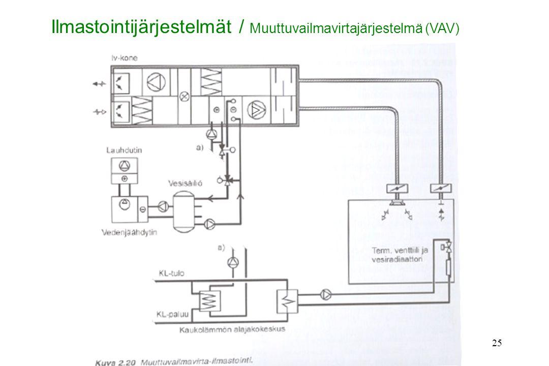 Ilmastointijärjestelmät / Muuttuvailmavirtajärjestelmä (VAV)