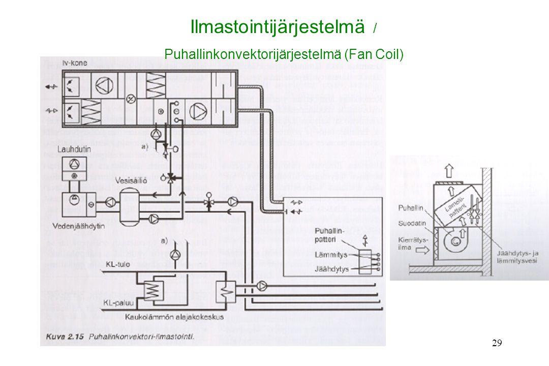 Ilmastointijärjestelmä /