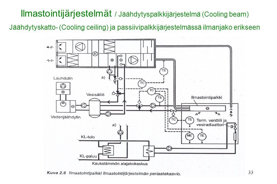 Ilmastointijärjestelmät / Jäähdytyspalkkijärjestelmä (Cooling beam)