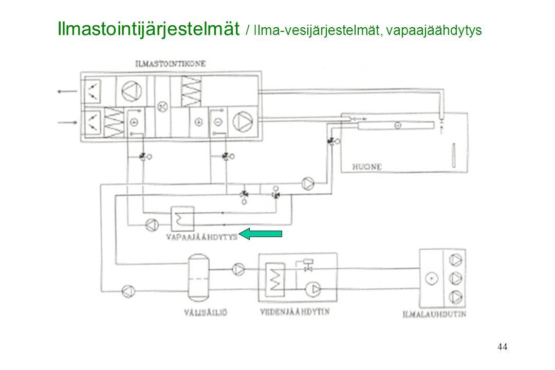 Ilmastointijärjestelmät / Ilma-vesijärjestelmät, vapaajäähdytys