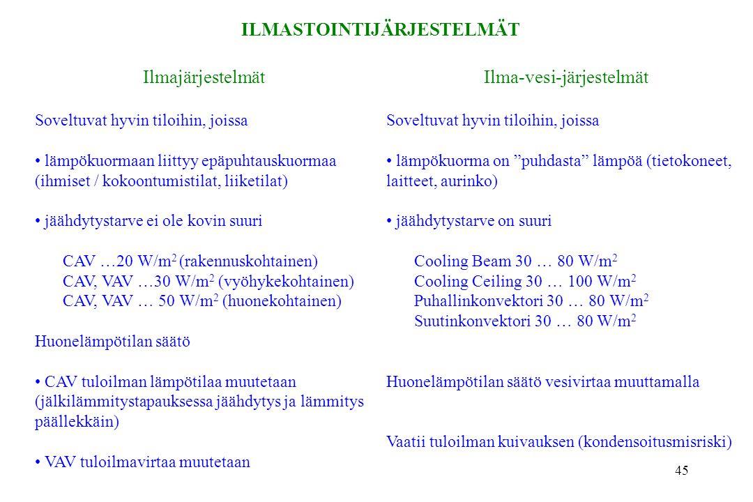 ILMASTOINTIJÄRJESTELMÄT