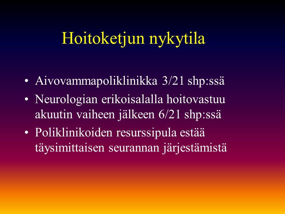 Hoitoketjun nykytila Aivovammapoliklinikka 3/21 shp:ssä