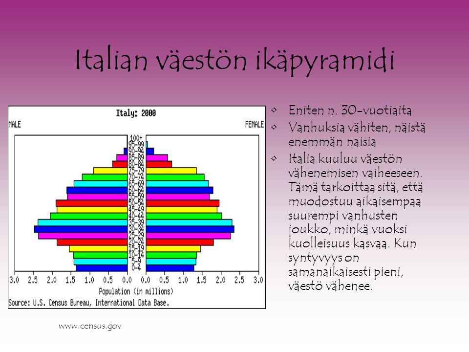 Italian väestön ikäpyramidi