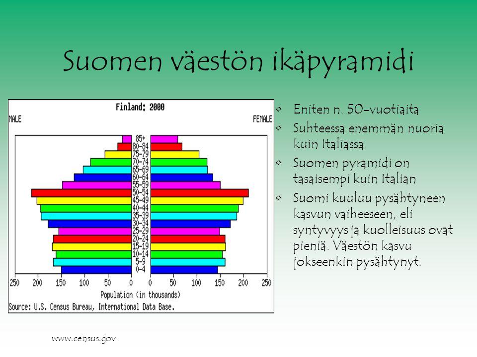 Suomen väestön ikäpyramidi