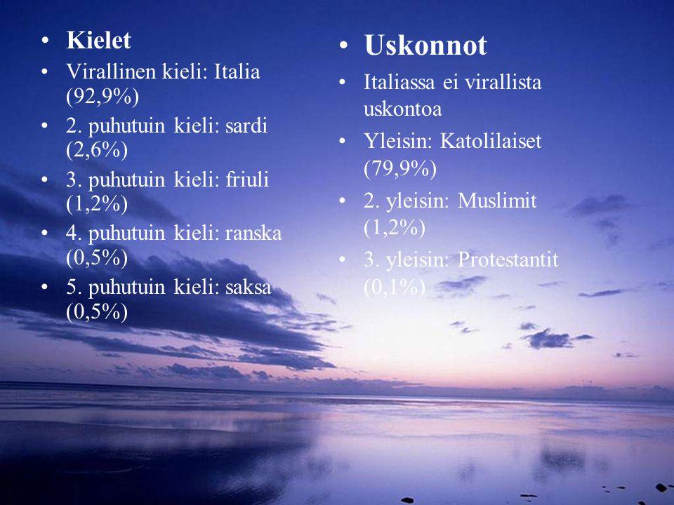 Uskonnot Kielet Virallinen kieli: Italia (92,9%)