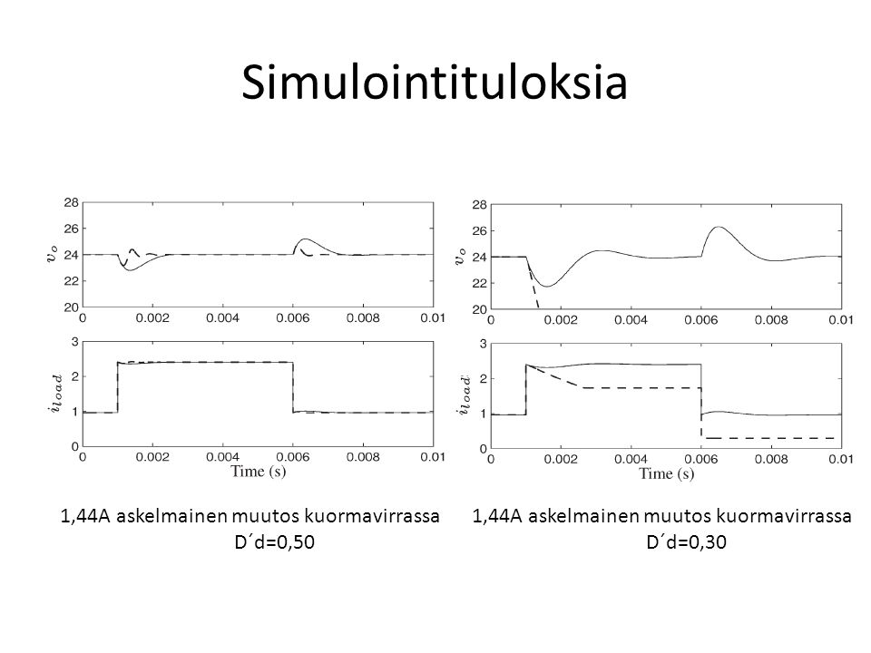 Simulointituloksia 1,44A askelmainen muutos kuormavirrassa D´d=0,50