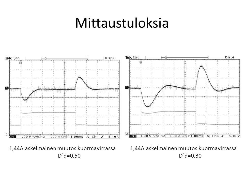 Mittaustuloksia 1,44A askelmainen muutos kuormavirrassa D´d=0,50