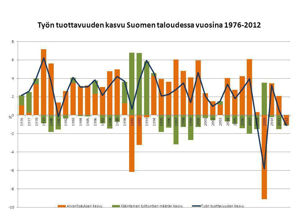 Työn tuottavuuden kasvu Suomen taloudessa vuosina 1976-2012