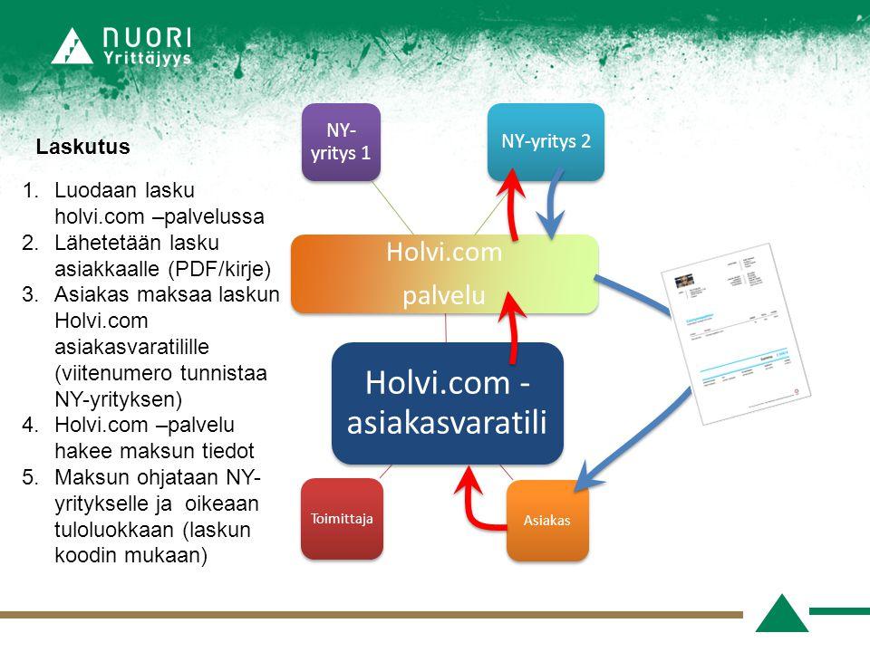 Holvi.com -asiakasvaratili