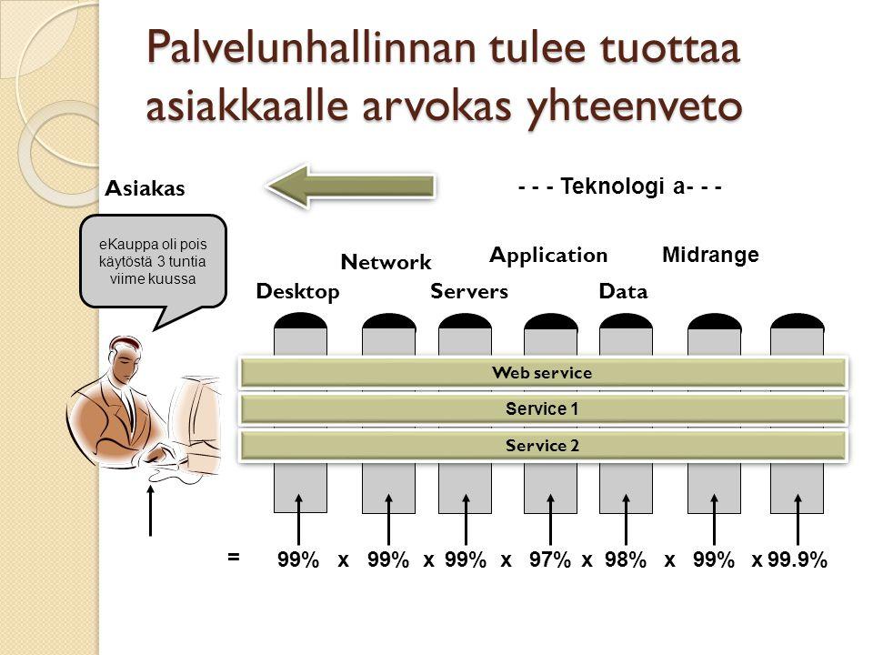 Palvelunhallinnan tulee tuottaa asiakkaalle arvokas yhteenveto