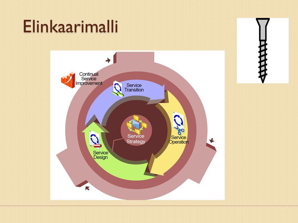 01.08.2007 Elinkaarimalli