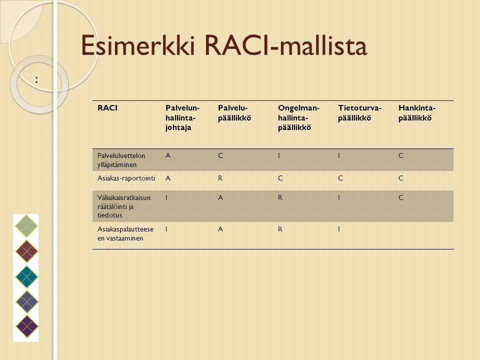 Esimerkki RACI-mallista