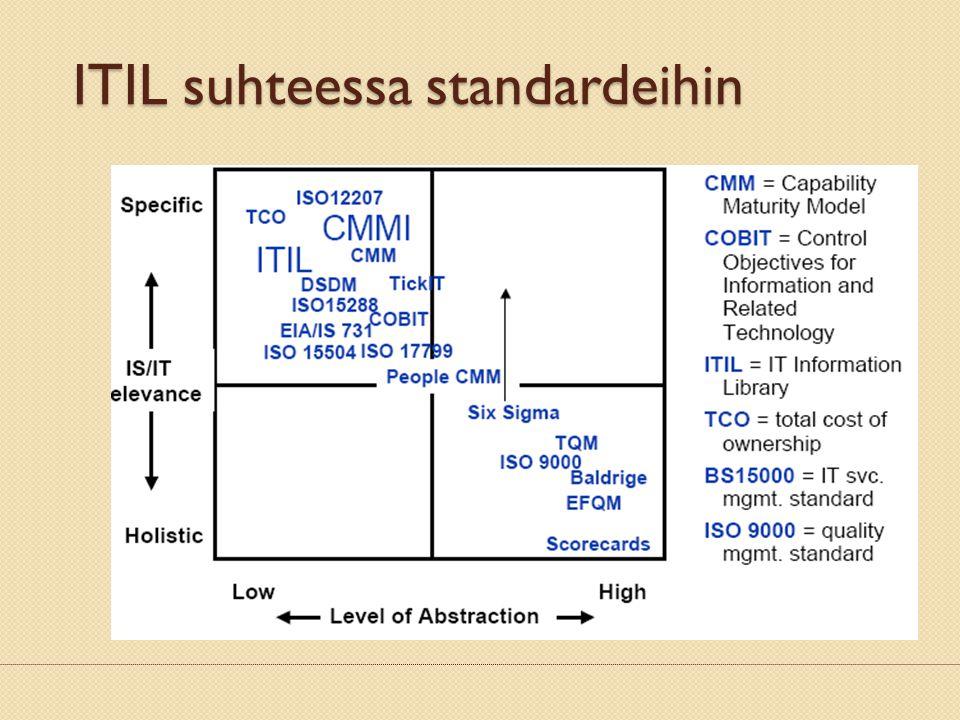ITIL suhteessa standardeihin