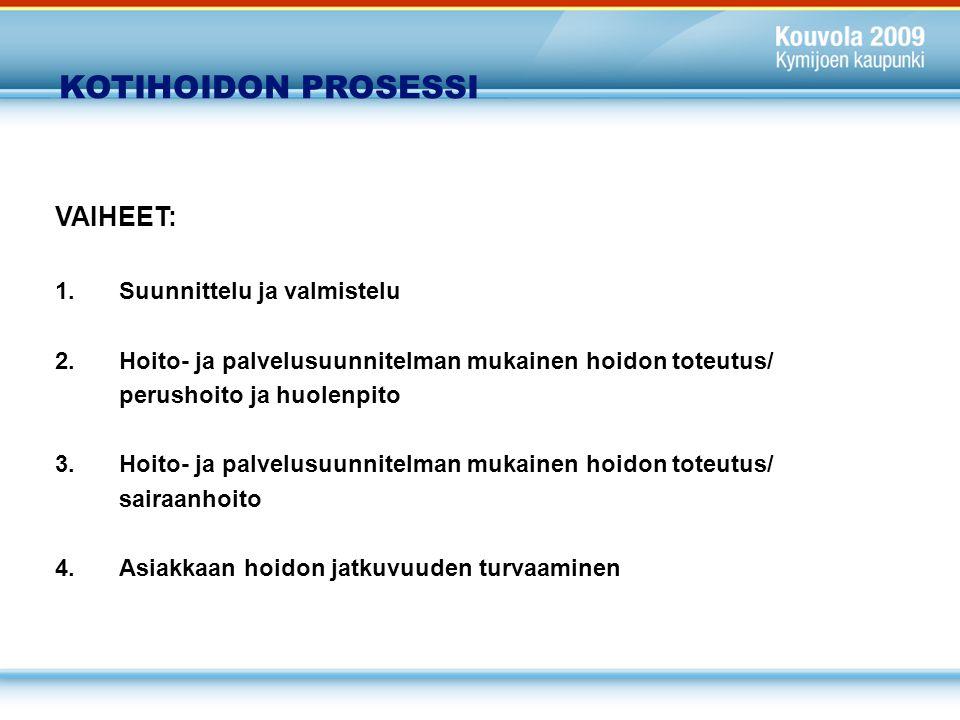 KOTIHOIDON PROSESSI VAIHEET: 1. Suunnittelu ja valmistelu