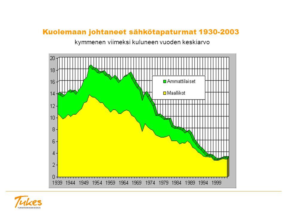 Kuolemaan johtaneet sähkötapaturmat 1930-2003