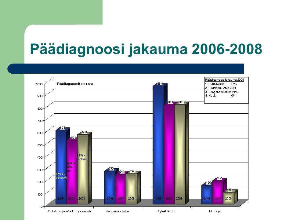Päädiagnoosi jakauma 2006-2008