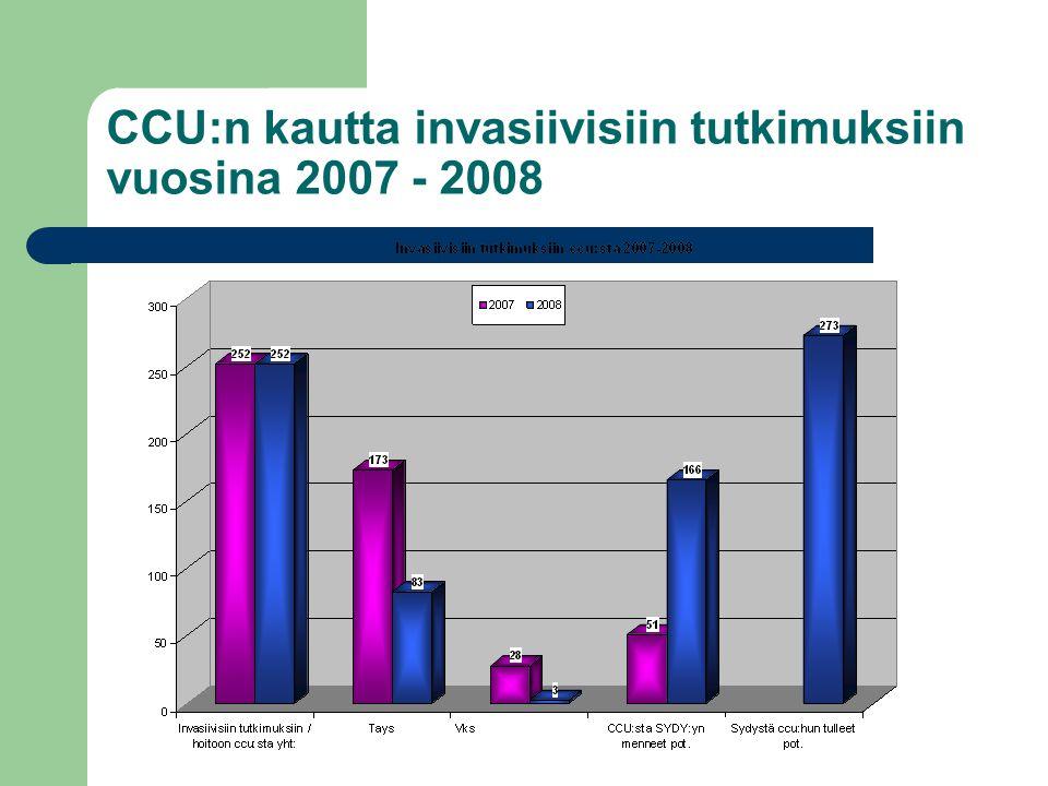 CCU:n kautta invasiivisiin tutkimuksiin vuosina 2007 - 2008