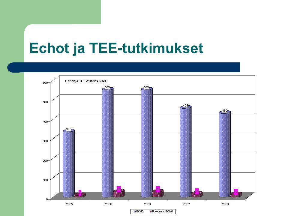 Echot ja TEE-tutkimukset
