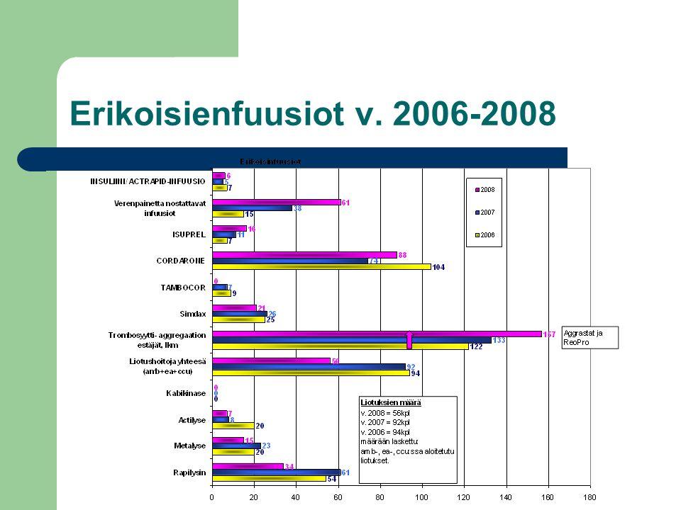 Erikoisienfuusiot v. 2006-2008