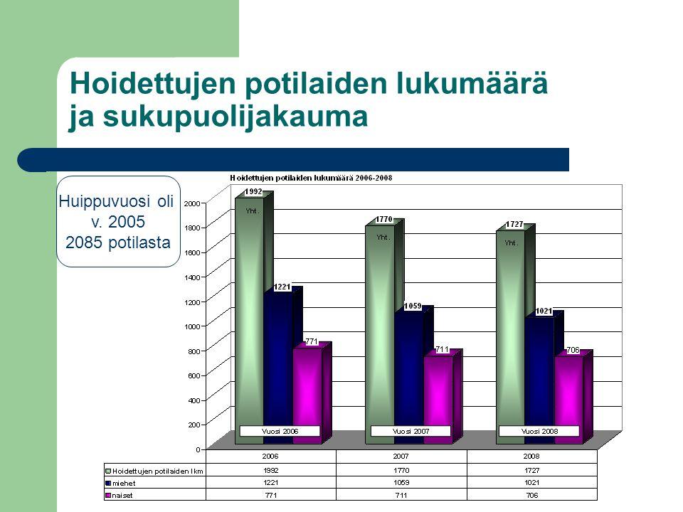 Hoidettujen potilaiden lukumäärä ja sukupuolijakauma