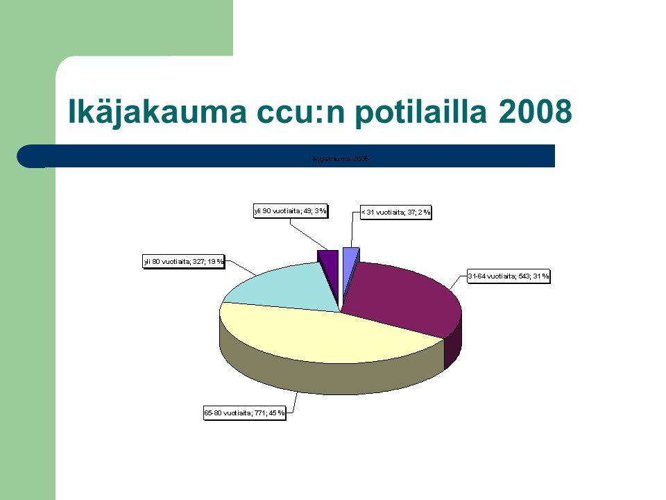 Ikäjakauma ccu:n potilailla 2008