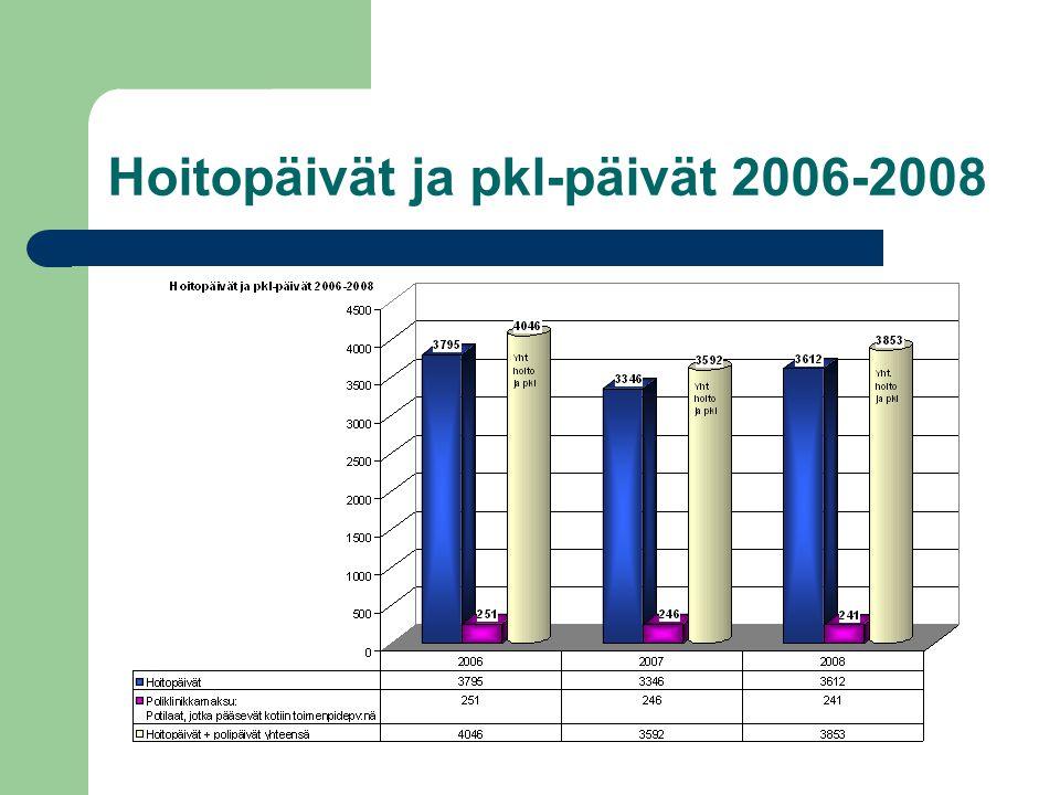 Hoitopäivät ja pkl-päivät 2006-2008
