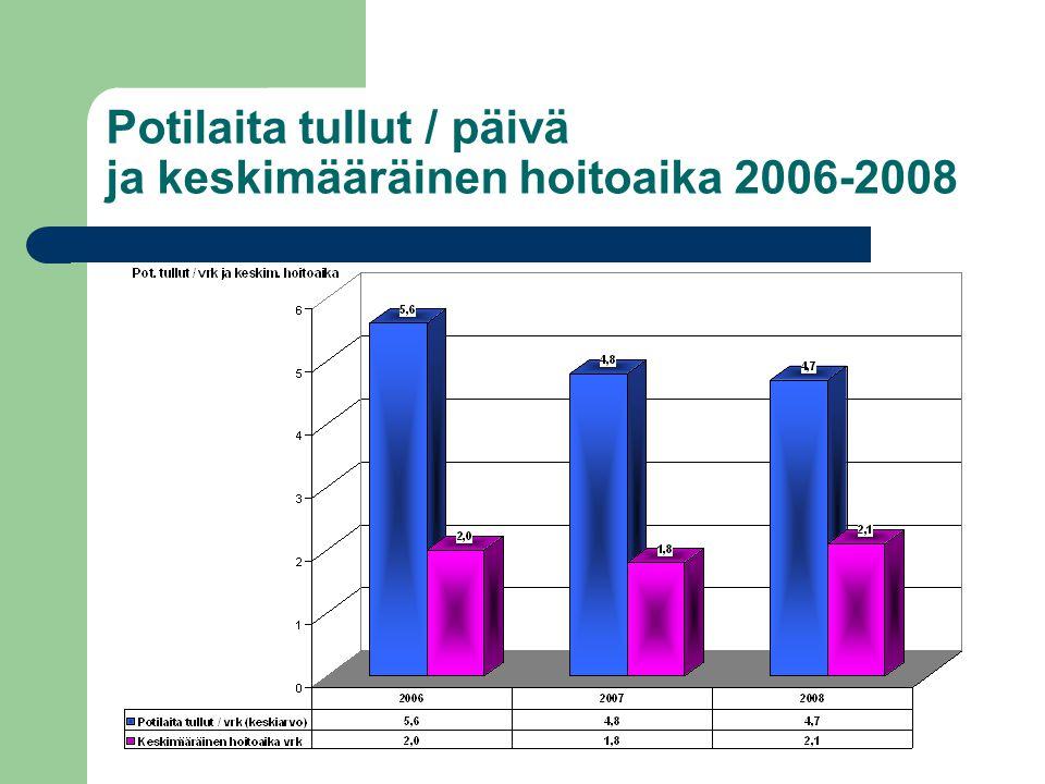 Potilaita tullut / päivä ja keskimääräinen hoitoaika 2006-2008