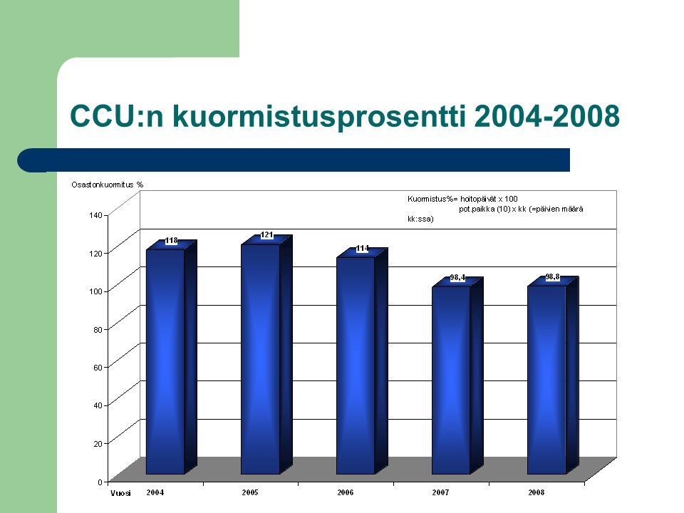 CCU:n kuormistusprosentti 2004-2008