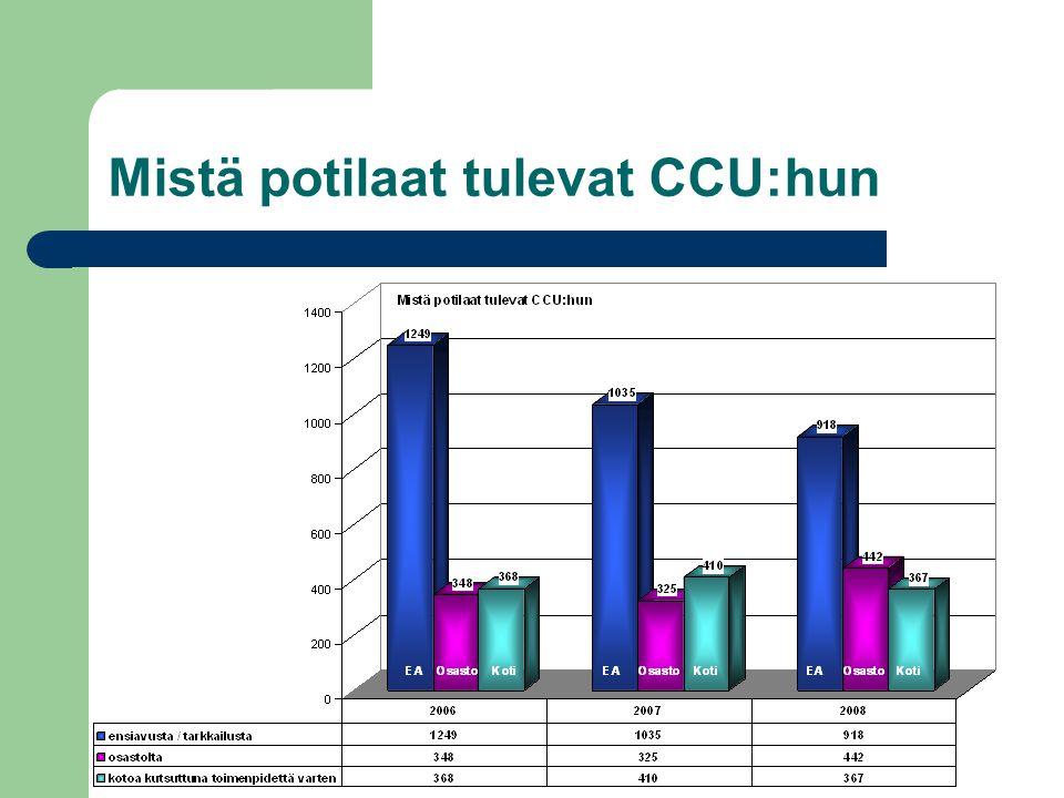 Mistä potilaat tulevat CCU:hun