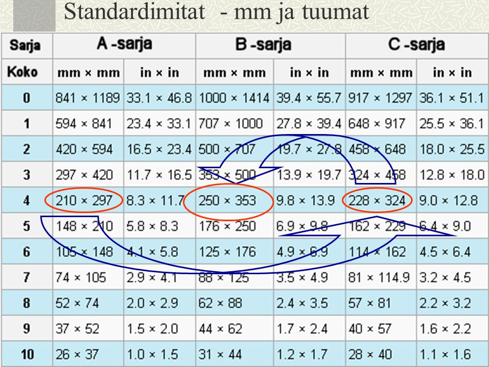 Standardimitat - mm ja tuumat