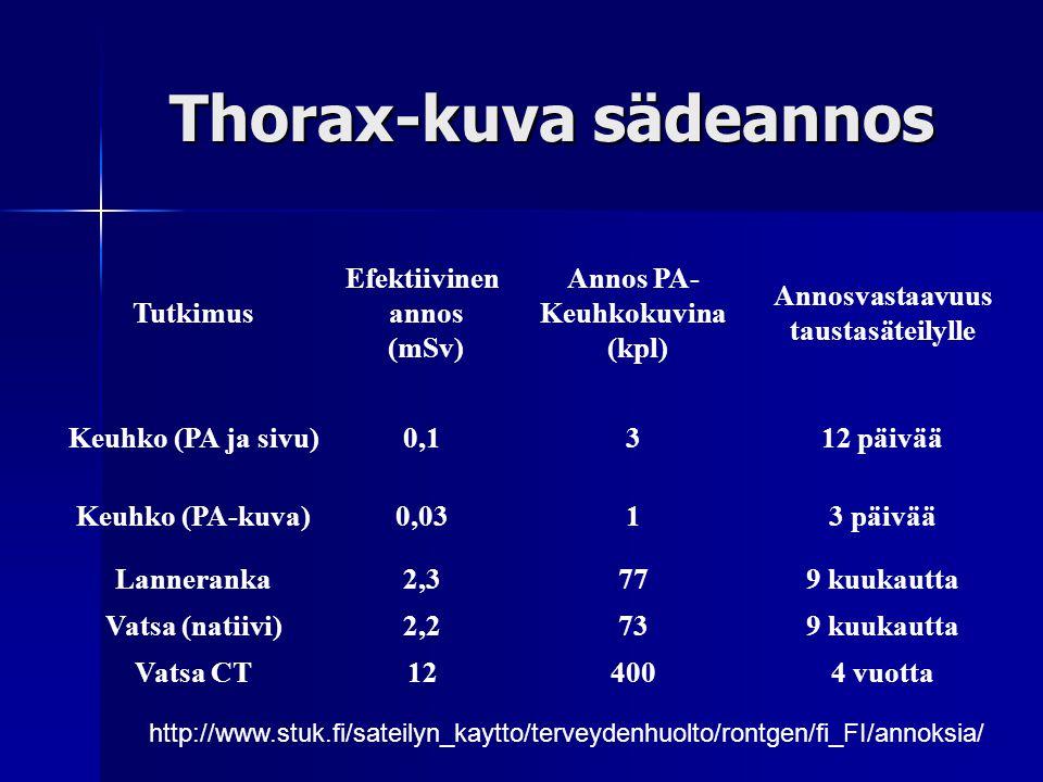 Thorax-kuva sädeannos