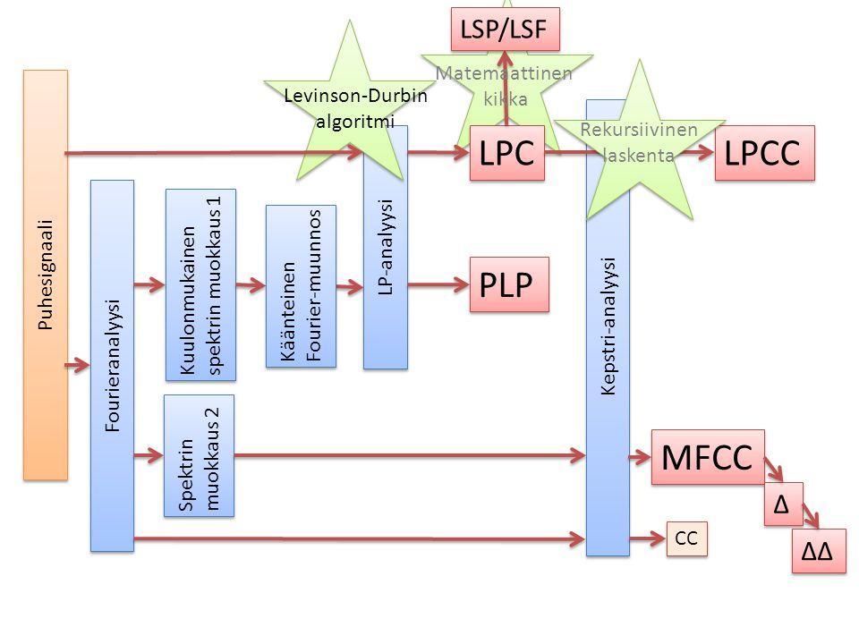 LPC LPCC PLP MFCC LSP/LSF Δ ΔΔ Matemaattinen kikka Levinson-Durbin