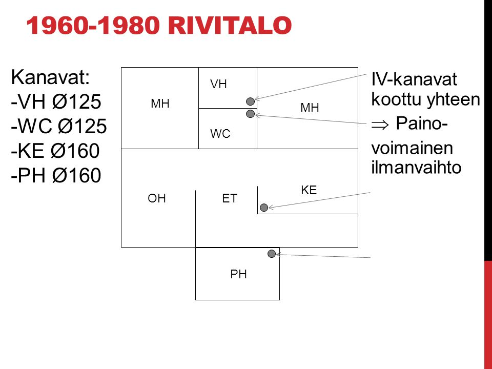1960-1980 rivitalo Kanavat: VH Ø125 WC Ø125 KE Ø160 PH Ø160