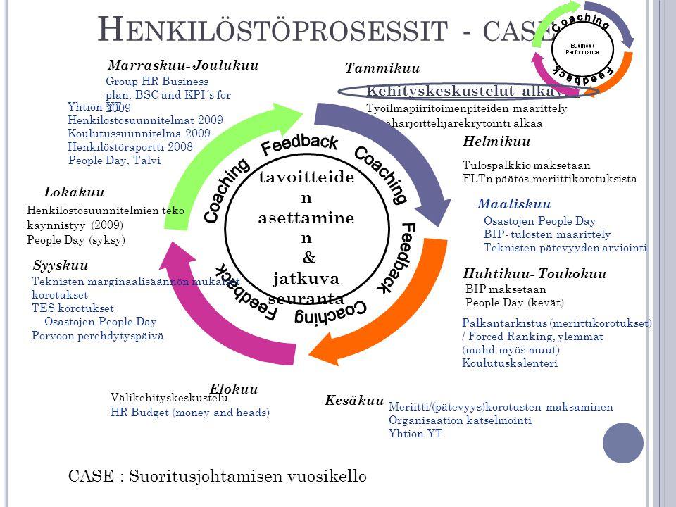 Henkilöstöprosessit - case