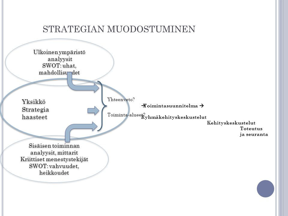 strategian muodostuminen