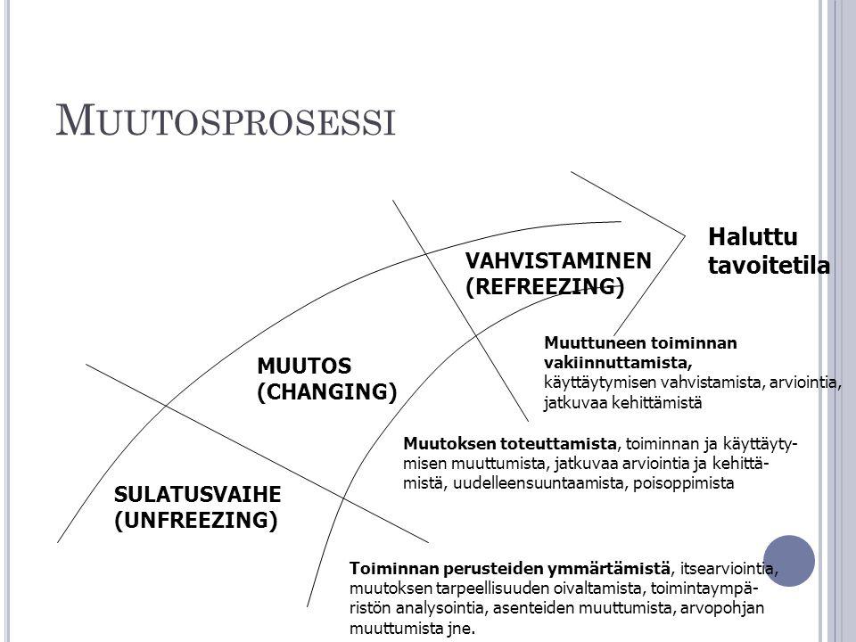 Muutosprosessi Haluttu tavoitetila VAHVISTAMINEN (REFREEZING) MUUTOS