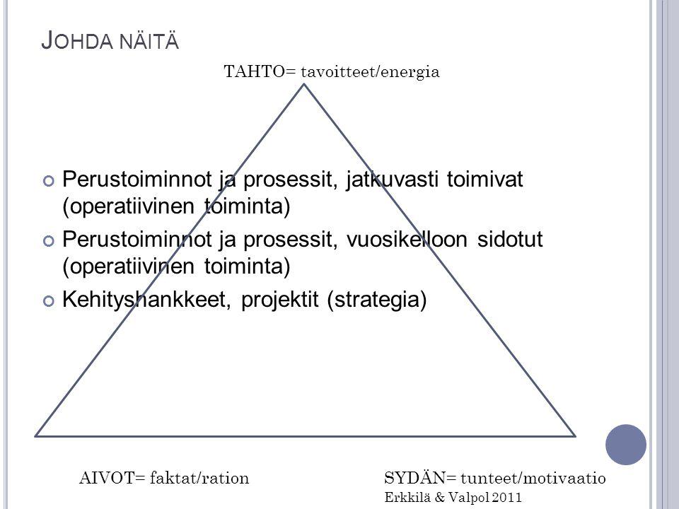 Johda näitä TAHTO= tavoitteet/energia. Perustoiminnot ja prosessit, jatkuvasti toimivat (operatiivinen toiminta)