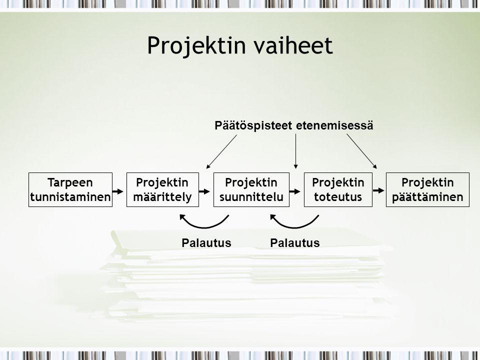 Tarpeen tunnistaminen Projektin suunnittelu Projektin päättäminen