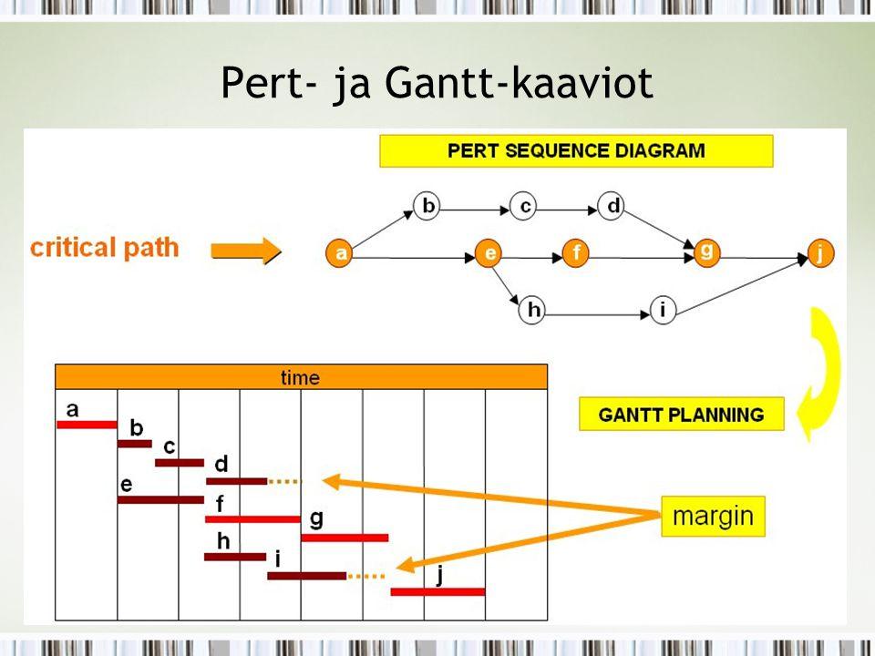 Pert- ja Gantt-kaaviot