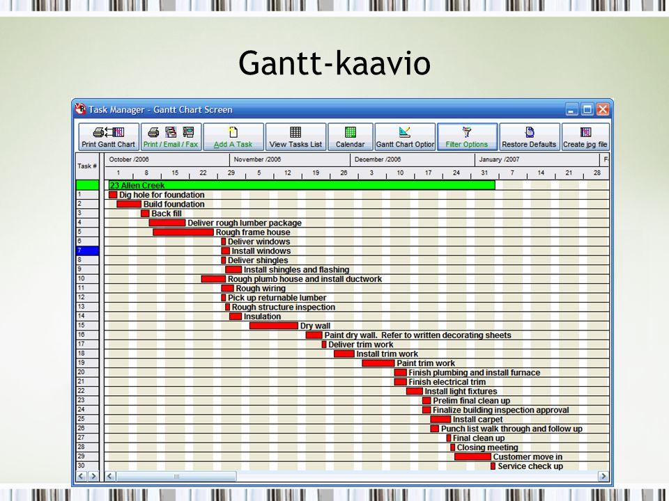 Gantt-kaavio