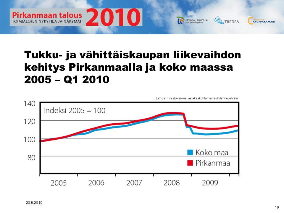 Tukku- ja vähittäiskaupan liikevaihdon kehitys Pirkanmaalla ja koko maassa 2005 – Q1 2010