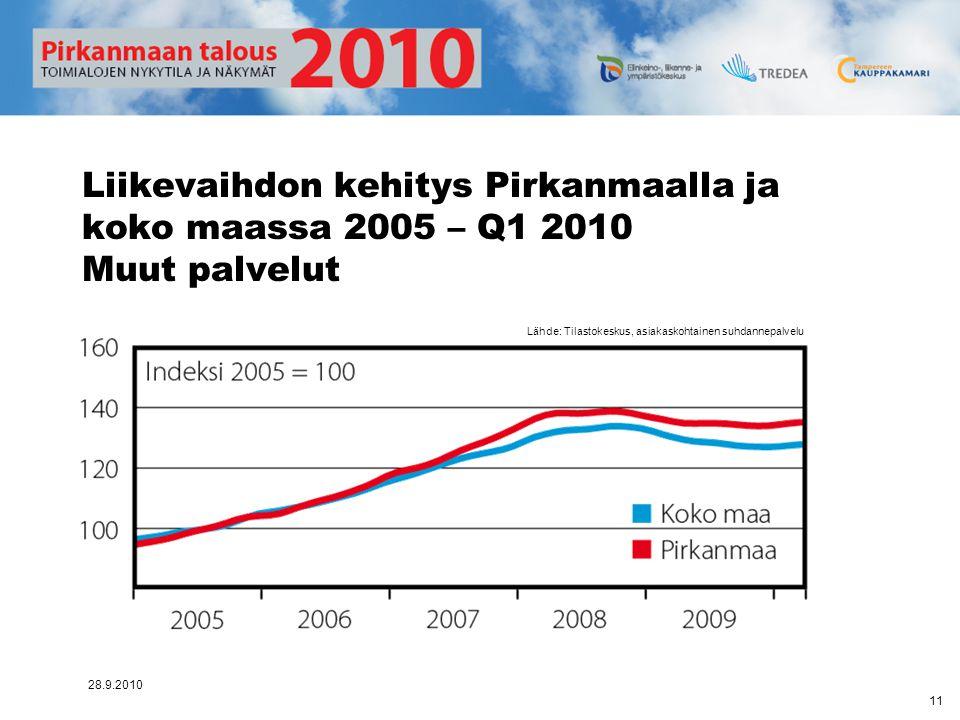 Liikevaihdon kehitys Pirkanmaalla ja koko maassa 2005 – Q1 2010 Muut palvelut