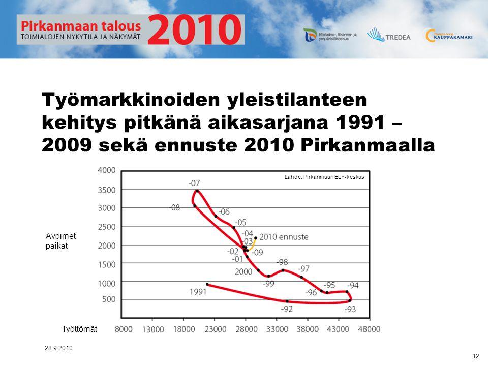 Työmarkkinoiden yleistilanteen kehitys pitkänä aikasarjana 1991 – 2009 sekä ennuste 2010 Pirkanmaalla