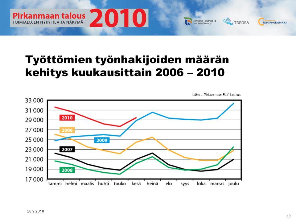 Työttömien työnhakijoiden määrän kehitys kuukausittain 2006 – 2010