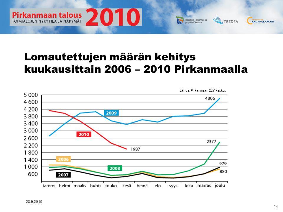 Lomautettujen määrän kehitys kuukausittain 2006 – 2010 Pirkanmaalla