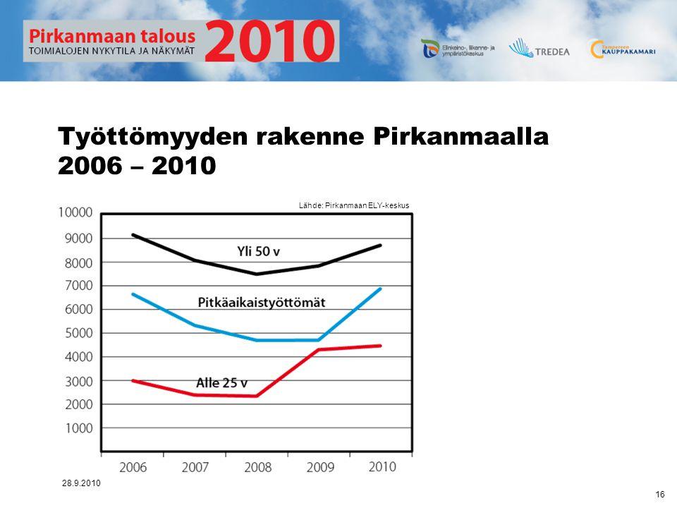 Työttömyyden rakenne Pirkanmaalla 2006 – 2010