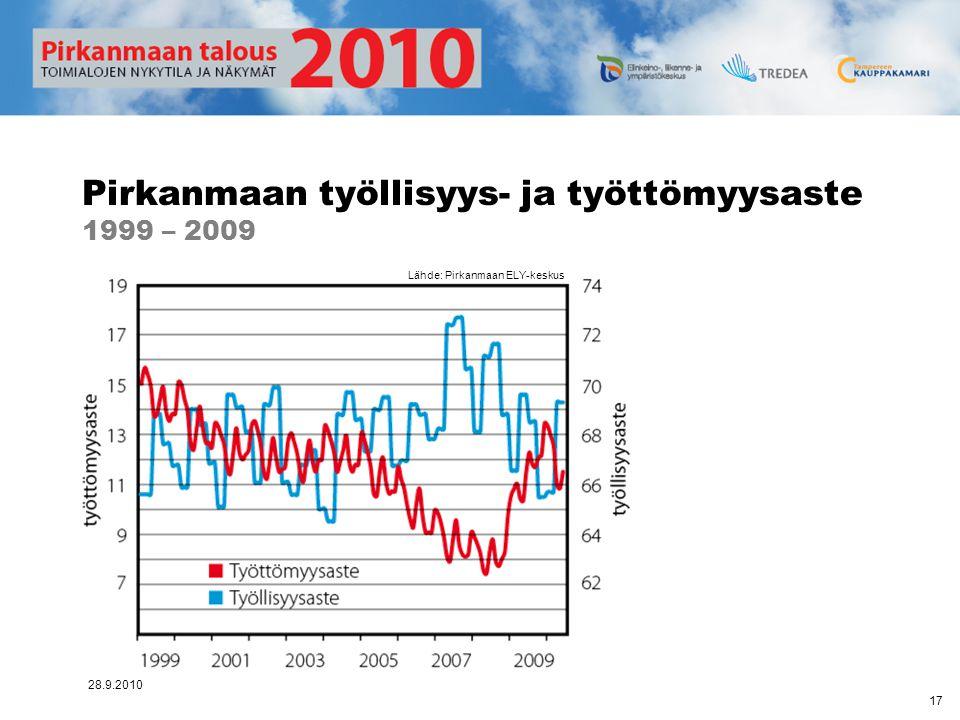 Pirkanmaan työllisyys- ja työttömyysaste 1999 – 2009